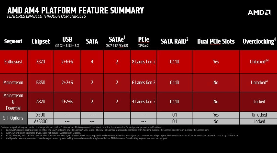 AMD AM4 Motherboard Features